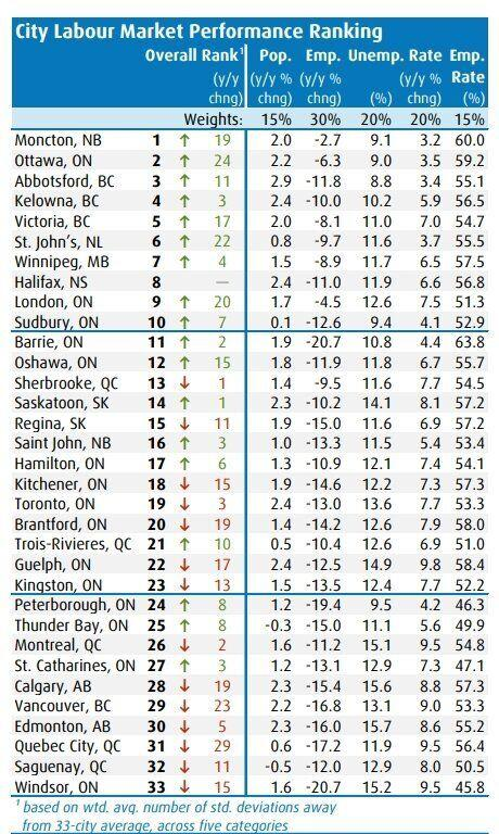 BMO's Labour Market Report Card for the second quarter of 2020 shows Atlantic Canadian performing well while the largest metro areas lag. (Photo: BMO Economics)