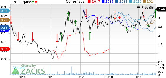 B2Gold Corp Price, Consensus and EPS Surprise