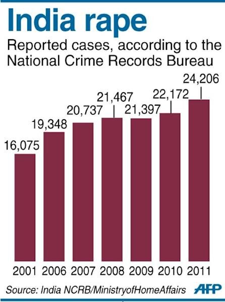 Graphic charting reported cases of rape in India
