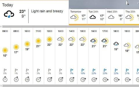 Today's weather forecast - Credit: BBC