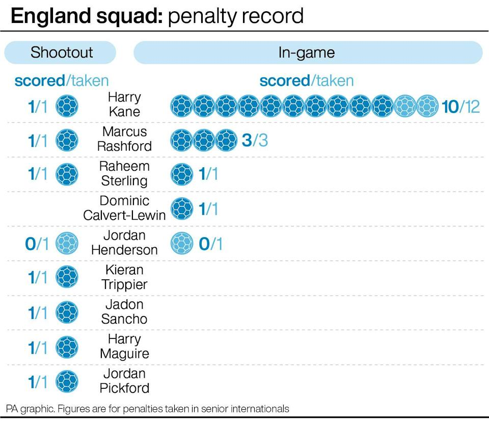 England squad: penalty record