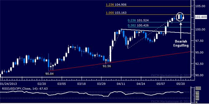 Forex_USDJPY_Technical_Analysis_05.21.2013_body_Picture_5.png, USD/JPY Technical Analysis 05.21.2013