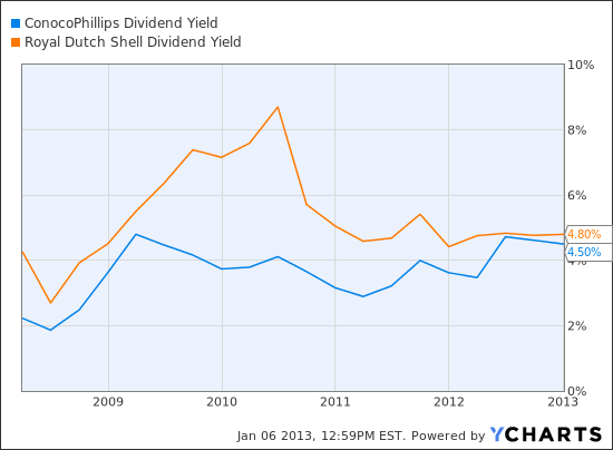 Junk Bonds Offer Crummy Yields - Two Fat Dividend Stocks ...