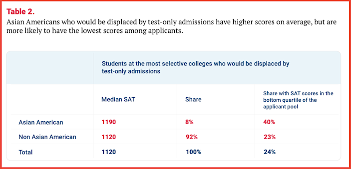 (Selective Bias Asian Americans, Test Scores, and Holistic Admissions)