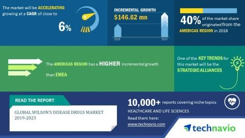 Global Wilson's Disease Drugs Market 2019-2023 | Introduction of Patient Assistance Programs Impacting the Market Growth | Technavio