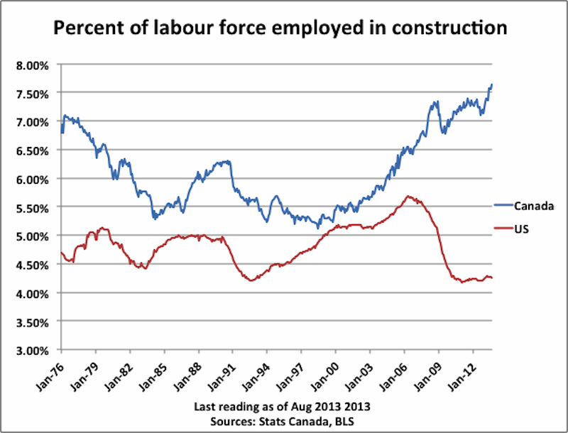 canada construction labor force
