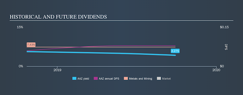 AIM:AAZ Historical Dividend Yield, September 29th 2019