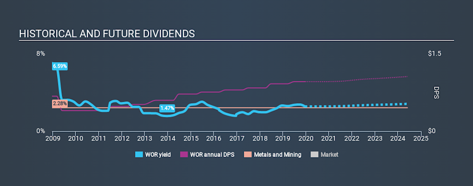 NYSE:WOR Historical Dividend Yield, December 17th 2019