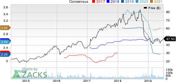 Activision Blizzard, Inc Price and Consensus