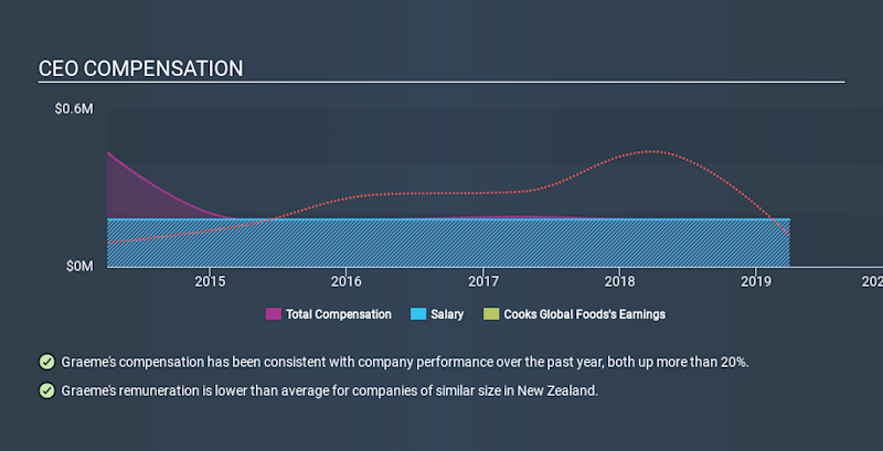 NZSE:CGF CEO Compensation, January 11th 2020