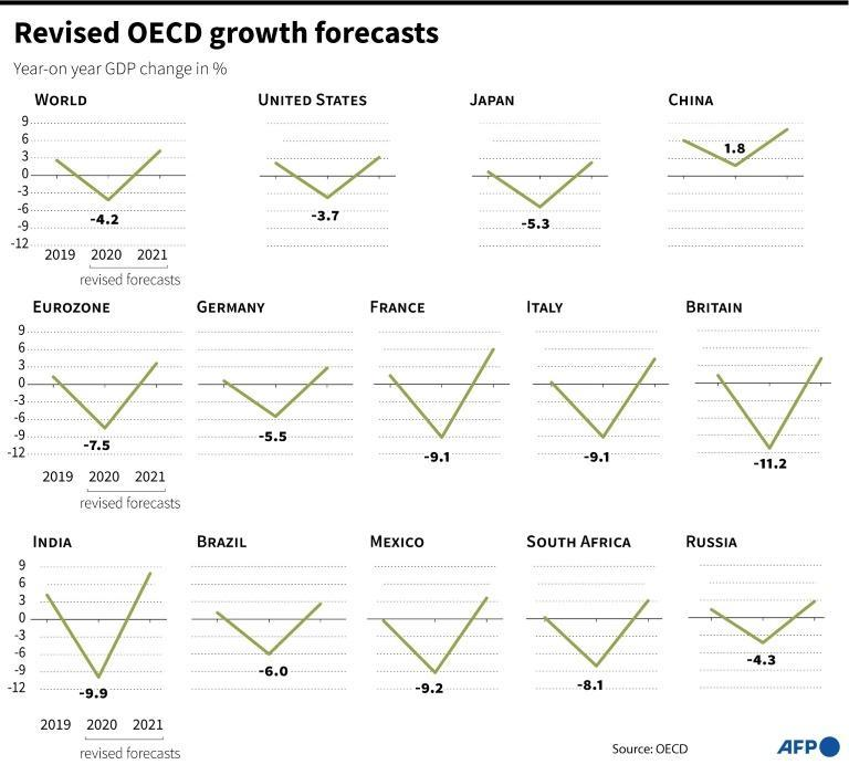 Revised OECD growth forecasts for 2020-2021