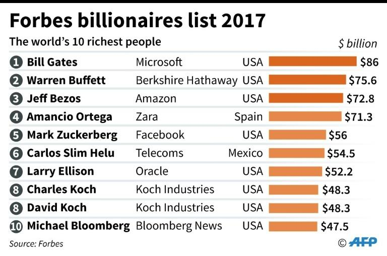 Forbes Rich List