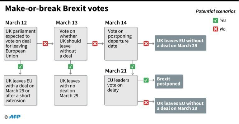 Timeline of what could happen next in the make-or-break Brexit votes
