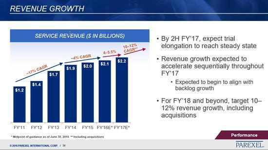 prxl revenue growth