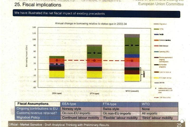 A graph shows annual change in borrowing after Brexit in all scenarios