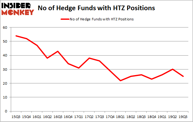 No of Hedge Funds with HTZ Positions