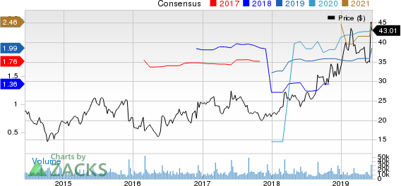 Ciena Corporation Price and Consensus