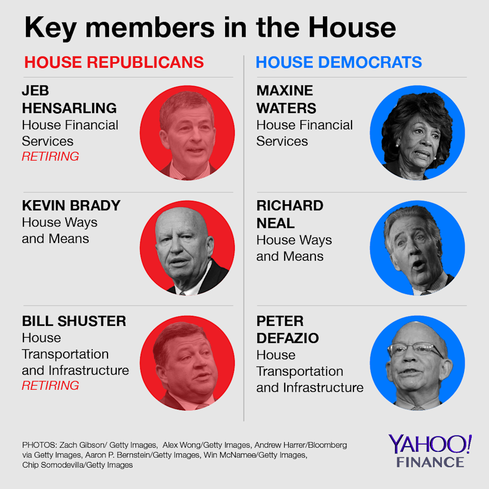 Peter DeFazio would become chair of the House Transportation and Infrastructure Committee if the Democrats win the House. Credit: David Foster / Yahoo Finance