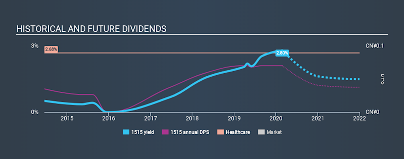 SEHK:1515 Historical Dividend Yield, February 25th 2020