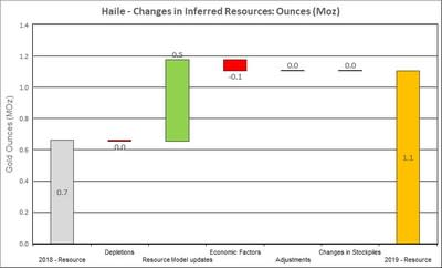 Figure 12: Changes to Haile Inferred Resources (CNW Group/OceanaGold Corporation)