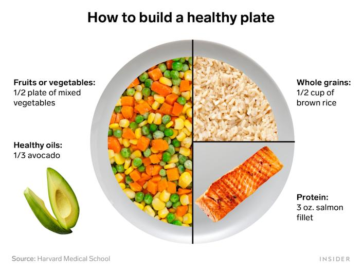how to build a healthy plate