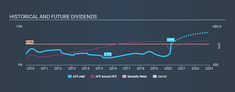 ASX:APE Historical Dividend Yield March 26th 2020