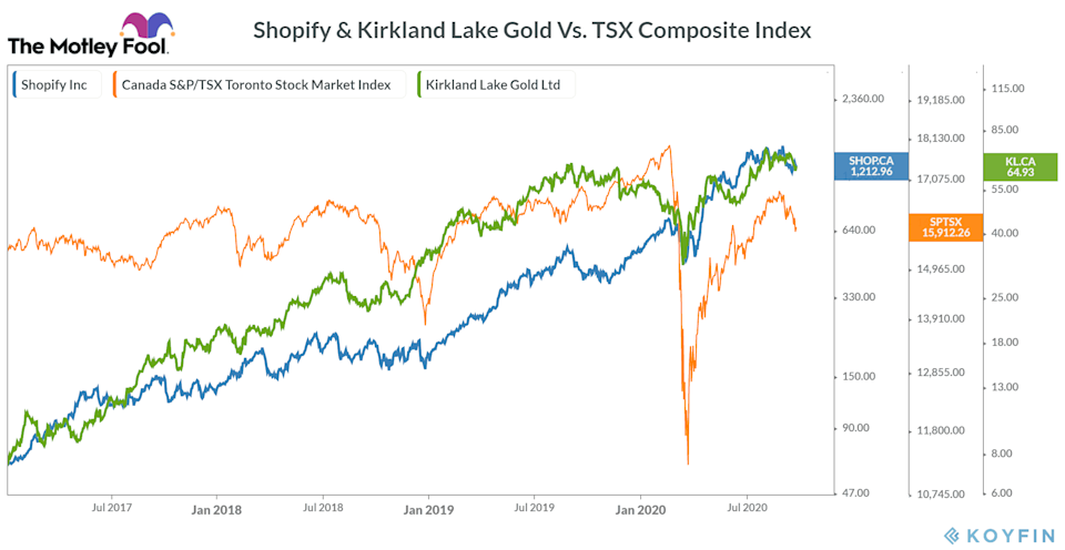 Shopify & Kirkland Lake Gold Vs. TSX Composite Index