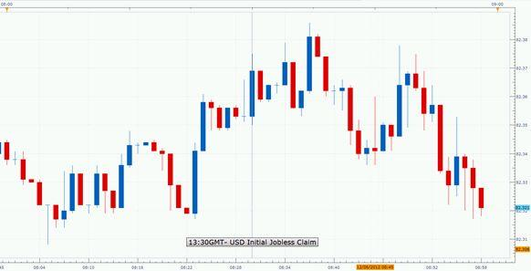 Forex_US_Initial_Jobless_Claims_Rose_Less_than_Forecast_Last_Week_USDJPY_Strengthened_body_1206.jpg, Forex: U.S. Initial Jobless Claims Rose Less than Forecast Last Week; USD/JPY Strengthened