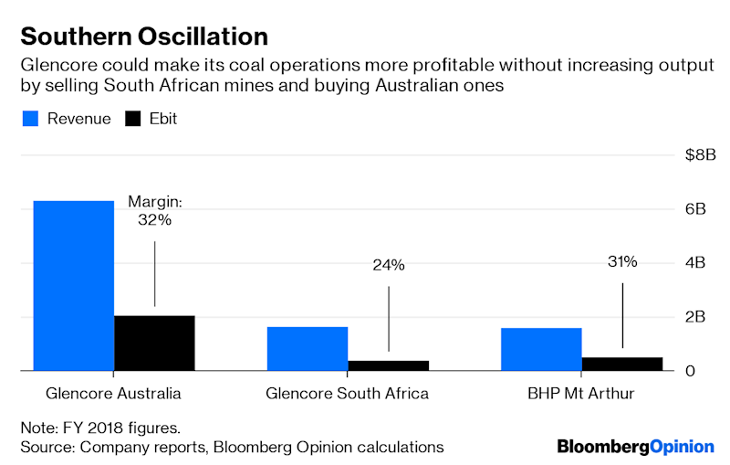 "(Bloomberg Opinion) -- When you're in the business of buying and selling, timing is everything.That's the costly lesson facing BHP Group, which is looking at options to divest its thermal coal assets according to a report Thursday by Thomas Biesheuvel of Bloomberg News that cited people familiar with the matter.Arch-rival Rio Tinto Group raised $2.7 billion selling mines in the Hunter Valley north of Sydney to Yancoal Australia Ltd., in a process that started in 2016. BHP could get far less: Macquarie Group Ltd. estimates $1.6 billion. That's despite the fact that BHP's Mount Arthur and Cerrejon mines, in the Hunter Valley and Colombia, post roughly the same Ebitda as as the ones Rio Tinto sold. BHP has had good reasons to keep operating these mines. They've produced several years of good earnings, for one. Mount Arthur has probably been even more profitable than it looks on paper, thanks to its ability to utilize tax losses that will now be running low.Still, it will be galling to sell at a discount when the long-term price for the high-energy coal mined in the Hunter Valley is now about a third higher than the $63 a metric ton level at the time Rio Tinto's deal was announced.What's changed? More or less everything.Back in 2016, coal was still the lowest-cost way of delivering new generation in most major markets. The slumping price of wind and solar generation since then has changed the game. Thermal coal will fall to 11% of U.S. generation by 2030 from the mid-20s at present, S&P Global Ratings wrote in a report Wednesday; outside of Spain and Germany, most European coal-fired plants will be retired by 2025.North Asian markets supplied by Mount Arthur look like an exception, with Japan, South Korea and China making up about 80% of Australia's thermal coal exports. The first two countries are rare cases where falling renewables costs have failed to undercut the black stuff.Even there, though, the picture is dimming: Japan's coal-fired capacity will go into to decline starting 2023, and actual demand should fall faster since its most recent plants use fuel more efficiently, according to a report this week by the Institute for Energy Economics and Financial Analysis, a research group opposed to fossil fuels. South Korea now has taxes on coal amounting to $60 a ton and imports will fall by half by 2040, according to the International Energy Agency.The group of potential buyers looks thin, too. Anglo American Plc, which has a one-third stake in Cerrejon alongside BHP and Glencore Plc, doesn't seem in the mood for bulking up. The Japanese trading houses that have historically been major investors in Australia's mining industry, meanwhile, have been quietly divesting strategic coal stakes for several years. What does that leave? Glencore, despite a promise in February to cap coal output, shouldn't be ignored. In that announcement, the commodities trader noted it may still buy out some minority stakes, which seems to anticipate a deal on Cerrejon. Glencore could also, in theory, get rid of its South African operations and replace them with Mount Arthur, keeping total output within limits and swapping in a more profitable mine. That would depend on finding a buyer for those South African mines, though, and there's enough turmoil in that country's coal and energy sector as it is.China is another possible buyer for Mount Arthur. The pit is adjacent to Yancoal's existing operations, suggesting possible synergies. Still, 2019 isn't the best year to be doing this. Since February, the country has been holding up shipments of Australian coal for ill-defined reasons that have a whiff of geopolitics about them. Any Chinese business looking for government approval to buy an Australian coal mine will have to reckon with that.Beyond that, there's even the possibility that smaller local miners will have a go. In the old days, the idea that a relative minnow like Whitehaven Coal Ltd. could absorb a pit the size of Mount Arthur would have seemed absurd, but at Macquarie's estimate of a $600 million price tag it's not impossible. Based on BHP's latest results, a buyer could pay off that sum in 18 months or so and run the mine for cash, assuming rehabilitation costs weren't too high. Still, how times have changed. Back when Rio Tinto was hawking its coal assets, the company could plausibly argue that it still saw a bright future for the stuff. Nowadays, BHP is warning that it could be ""phased out, potentially sooner than expected,"" even as it's trying to tempt buyers. Those M&A bankers are going to have their work cut out to get a good price.To contact the author of this story: David Fickling at dfickling@bloomberg.netTo contact the editor responsible for this story: Matthew Brooker at mbrooker1@bloomberg.netThis column does not necessarily reflect the opinion of the editorial board or Bloomberg LP and its owners.David Fickling is a Bloomberg Opinion columnist covering commodities, as well as industrial and consumer companies. He has been a reporter for Bloomberg News, Dow Jones, the Wall Street Journal, the Financial Times and the Guardian.For more articles like this, please visit us at bloomberg.com/opinion©2019 Bloomberg L.P."