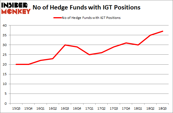 No of Hedge Funds with IGT Positions