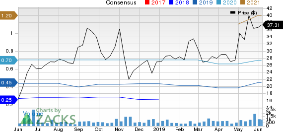 Goosehead Insurance Inc. Price and Consensus