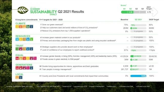Schneider Electric, the leader in the digital transformation of energy management and automation, published today its half-year progress overview on setting up and advancing on its 2021-2025 sustainability impact targets.