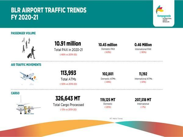 Visual shared by BLR Airport (Photo/Twitter)
