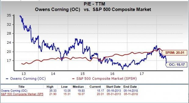 Let's see if Owens Corning Inc (OC) stock is a good choice for value-oriented investors right now from multiple angles.