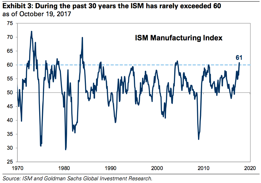 An ISM above 60 is very strong, but is it signaling peak growth?
