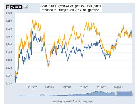 Investors Preferring U.S. Dollar Over Gold Amid Trade Wars 1