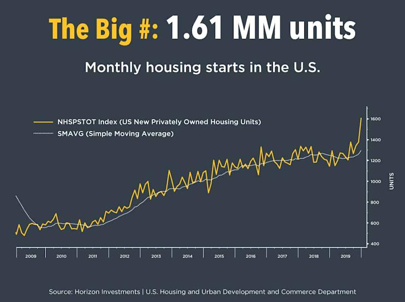 The Big Number December's seasonally adjusted annualized rate of U.S. housing starts. What this means U.S. housing starts were at their highest level in 13 years last month, according to a report from the U.S. Housing and Urban Development and Commerce Department. The positive report points to the housing industry's continued recovery from the Great Recession. Lower interest rates, a robust jobs market, and high levels of confidence for both buyers and home builders are underpinning demand. Market Notes Trade tensions are receding. In addition to Phase One of the China deal, Congress approved the United States-Mexico-Canada Agreement (USMCA) to replace NAFTA. President Trump is expected to sign the deal this week. Additionally, forward-looking data has generally been positive as sentiment improves and central banks remain accommodative. The Markets' Reaction Equity markets continued to rise led by the U.S. The S&P 500 climbed 2.0% (SPX) to a new record. Emerging markets were up 1.2% (MXEF) followed by international developed markets returning 0.9% (MXEA). Bonds were mostly unchanged amid signs that business confidence is picking up. What to Watch Corporate earnings continue to roll in following last week's generally solid reports from the major banks. The European Central Bank meets on Thursday. Flash Purchasing Manager Index (PMI) data is due on Friday from the U.S., the U.K., Germany, and Japan.