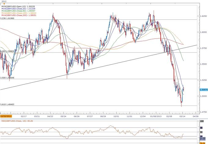 Forex_GBPUSD-_Trading_the_UK_Consumer_Price_Report_body_ScreenShot079.png, GBP/USD- Trading the U.K. Consumer Price Report