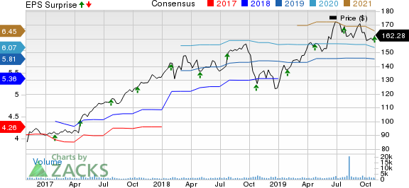 IDEX Corporation Price, Consensus and EPS Surprise