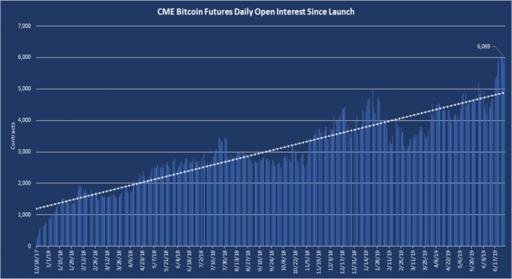 June Sets Records for CME Bitcoin Futures as Sign-Ups Surge 30%