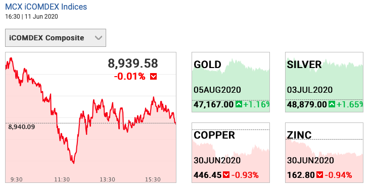 Gold and Silver prices on 11 June 2020