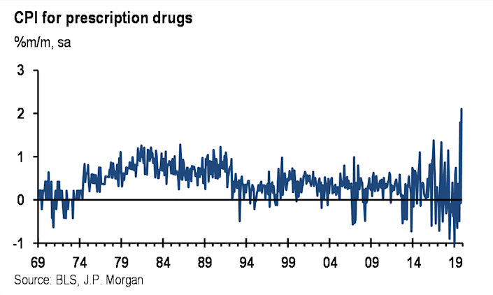 Year over year, changes in prescription drug prices