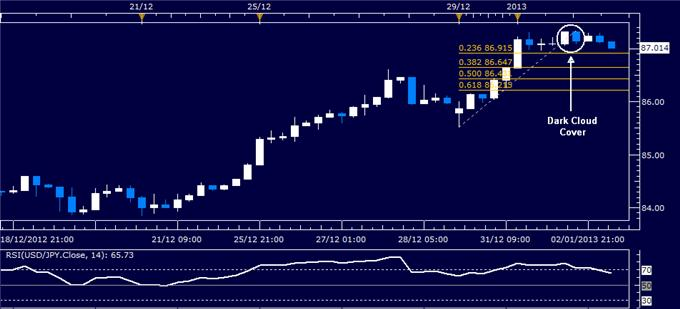Forex_Analysis_USDJPY_Classic_Technical_Report_01.03.2013_body_Picture_1.png, Forex Analysis: USD/JPY Classic Technical Report 01.03.2013