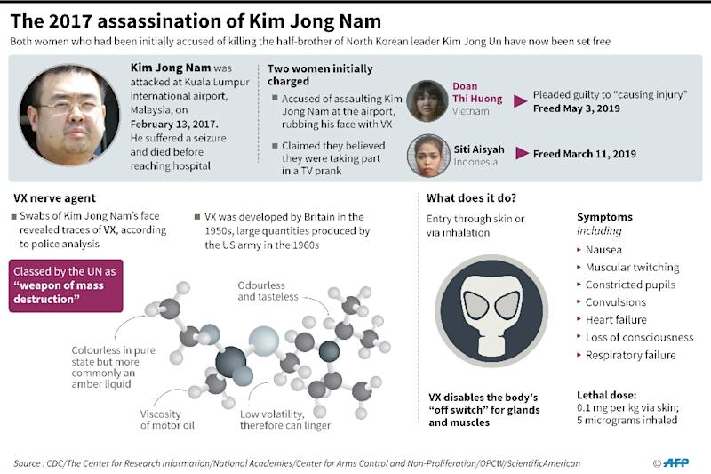 Factfile on the the 2017 murder in Malaysia of Kim Jong Nam half-brother of North Korean leader Kim Jong Un