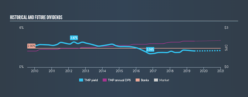 AMEX:TMP Historical Dividend Yield, June 11th 2019