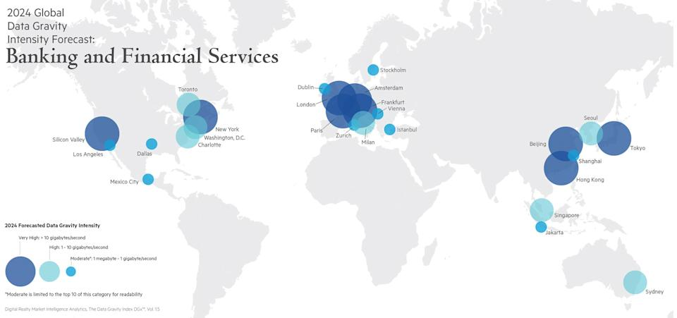 2024 Global Data Gravity Intensity Forecast: Banking and Financial Services