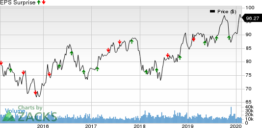 Duke Energy Corporation Price and EPS Surprise