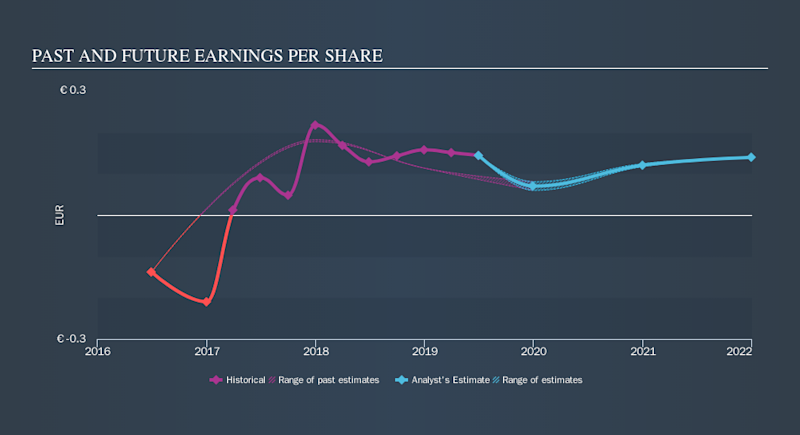 BIT:CARR Past and Future Earnings, November 15th 2019