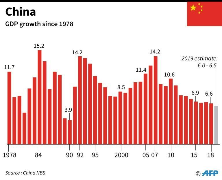 Chart showing China's GDP growth since 1978, including the forecast for 2019