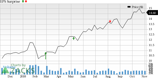 ImmunoGen (IMGN) reports narrower-than-expected loss in Q3. However, it misses estimates for revenues. Shares down.